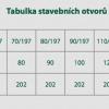 Tabulka stavebních otvorů pro obložkové zárubně