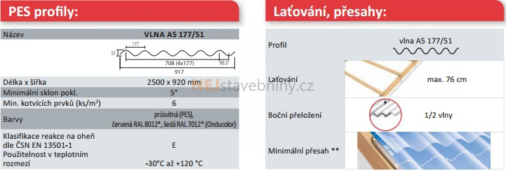 Onduline Onduclair PES vlna A5 177 51 průsvitná 250x92 cm ... 88bffcb1949