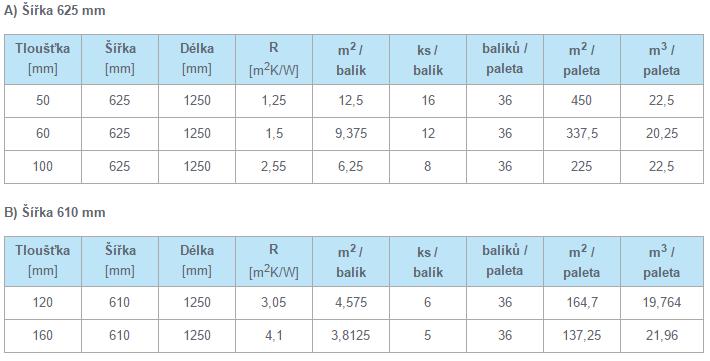 Balení a dodávané rozměry tepelné izolace Knauf Insulation Ekoboard