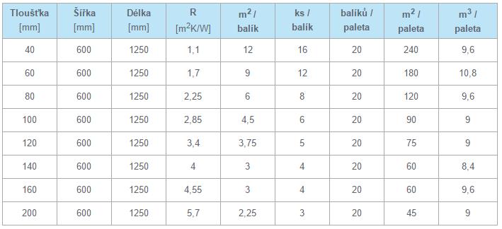 Balení a dodávané rozměry tepelné izolace Knauf Insulation Mineral Plus EXT 35