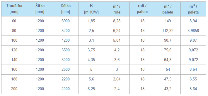 Balení a dodávané rozměry tepelné izolace Knauf Insulation Unifit 032 (TI 132 U)